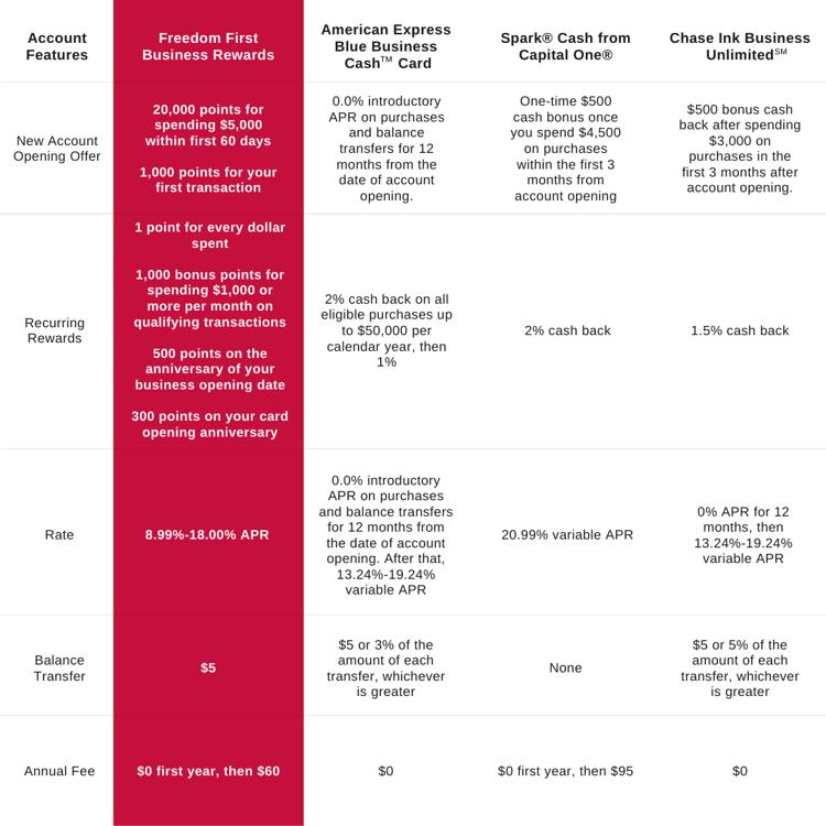 Business Credit Card Comparison