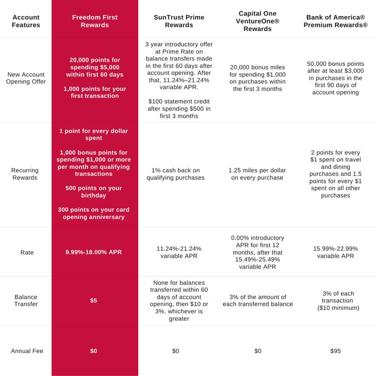 Consumer Credit Card Comparison